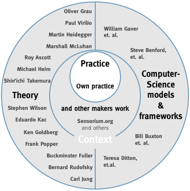 Hohlwelt interactive environments methodology for Context analysis template
