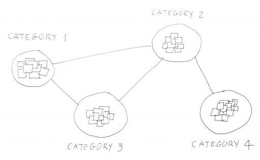 Ideen gruppieren und sortieren