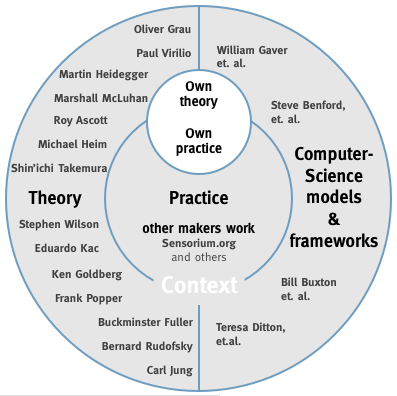 contextual framework thesis Phd thesis, queensland  the conceptual framework adopted in this study views  leadership and management in child care services: contextual factors and their.